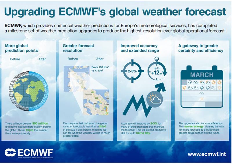 the world s best range weather model just got better wxshift