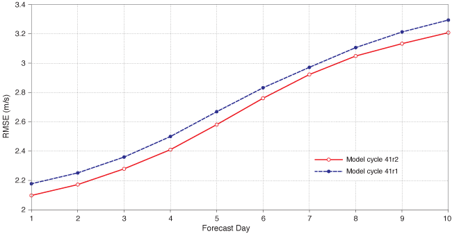 Root-mean-square error of high-resolution 10-metre wind speed forecasts in Europe