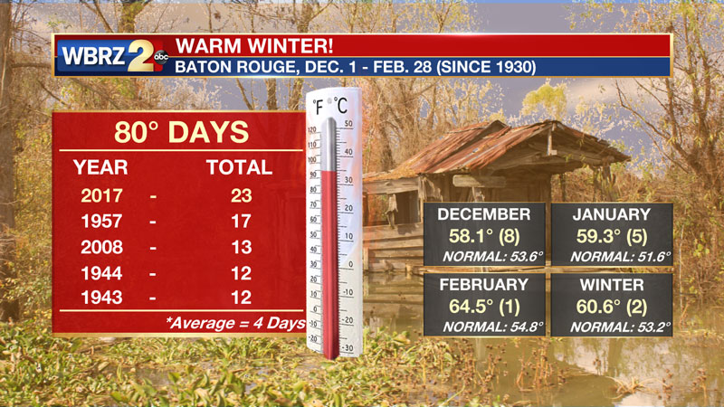 warm winter in baton rouge