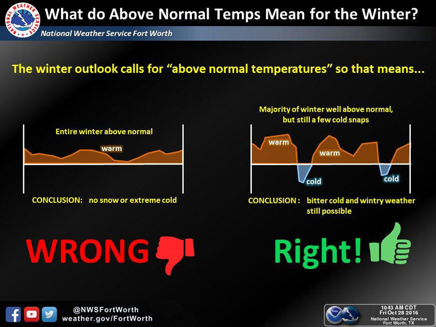 above normal temperatures - winter