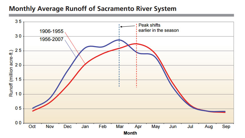 changes in peak snowmelt runoff