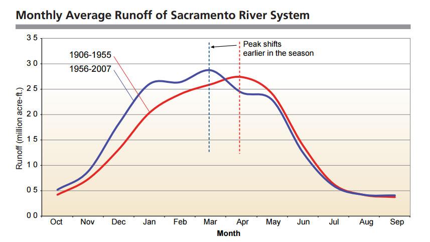 changes in peak snowmelt runoff