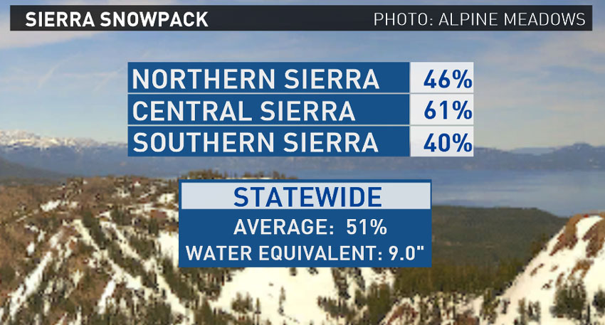 Percent of normal Sierra Nevada snowpack for early May