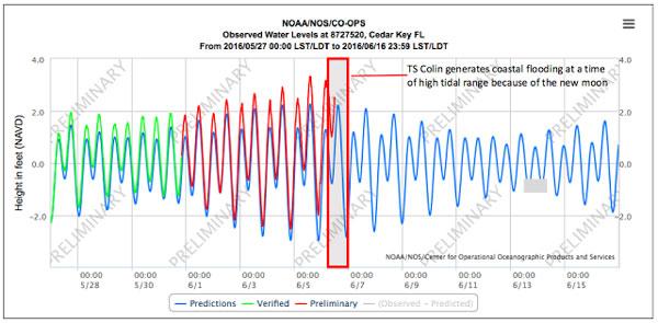 water levels for cedar key, florida
