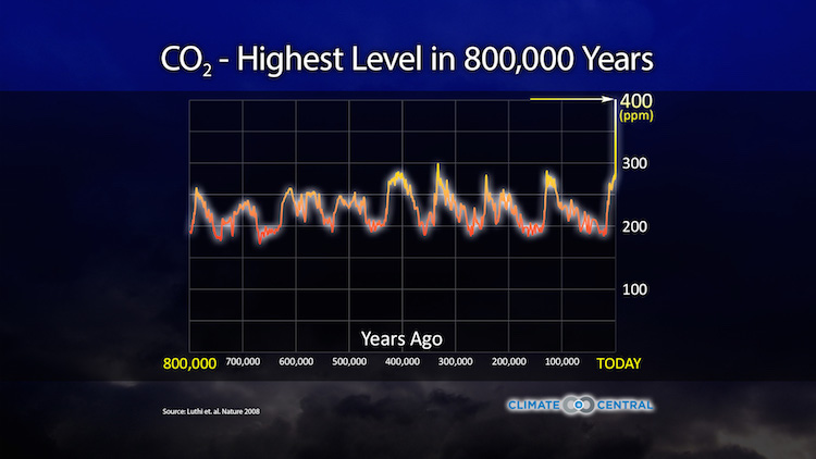 Highest CO2 Levels in 800,000 Years