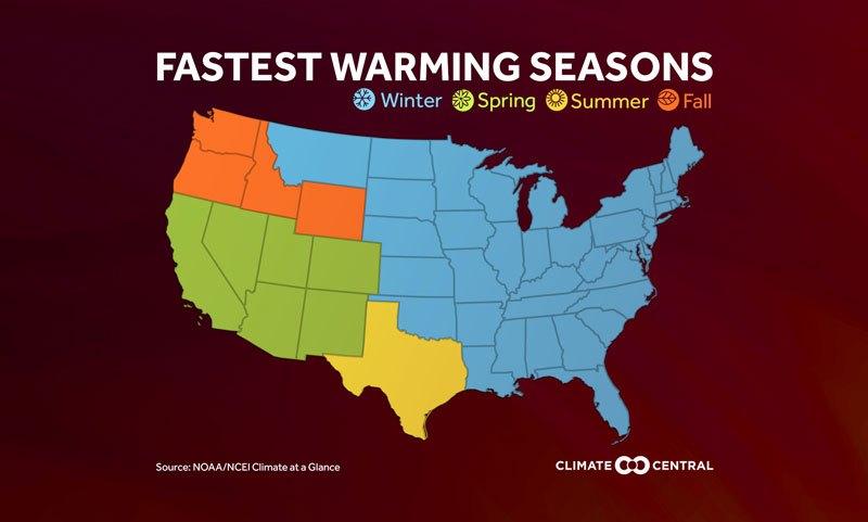 For most of the country, winter is warming faster than the other three seasons