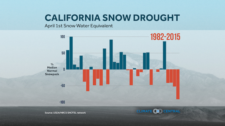 California snow drought