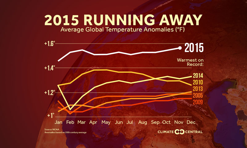 Record warm November continues the trend of a record hot 2015