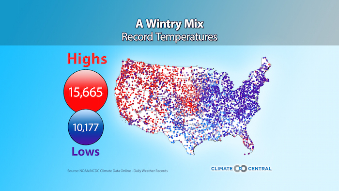 Record Winter Temperatures