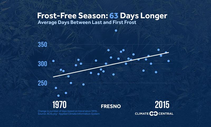 frost free season