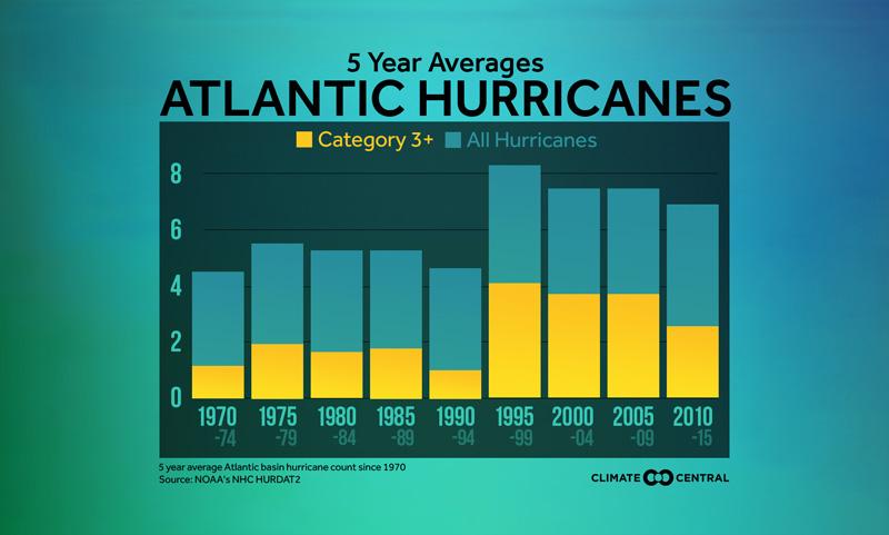 major hurricanes