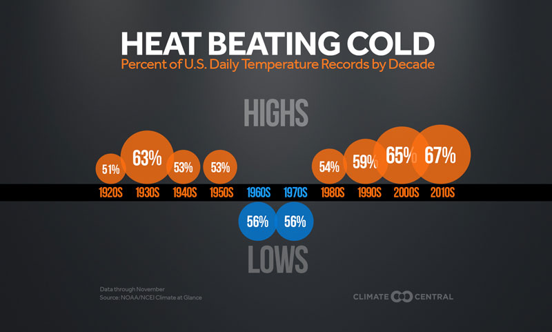 record highs and record lows