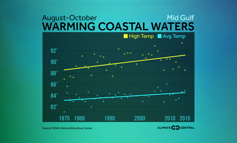 warming waters in the atlantic