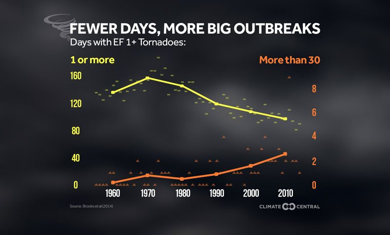 number of tornado days