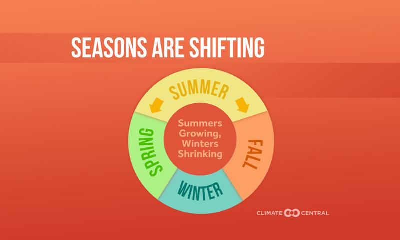 summer lasting longer