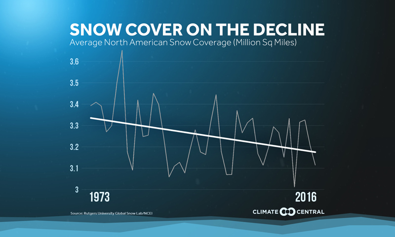 snow cover on the decline