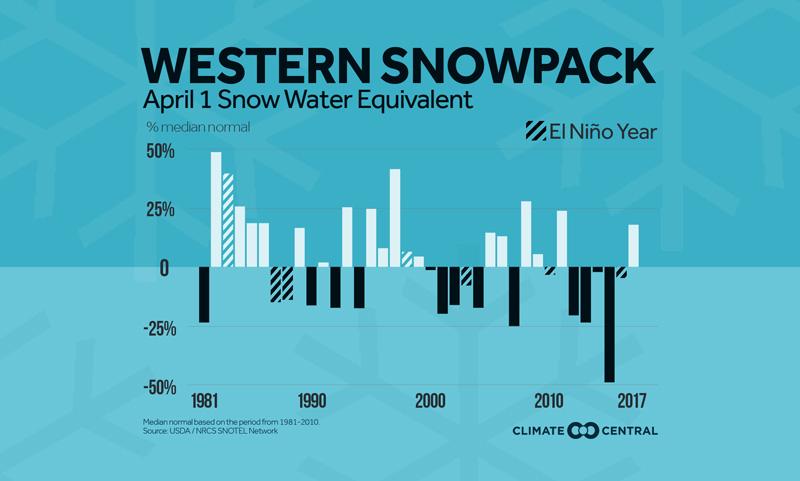 Western snowpack