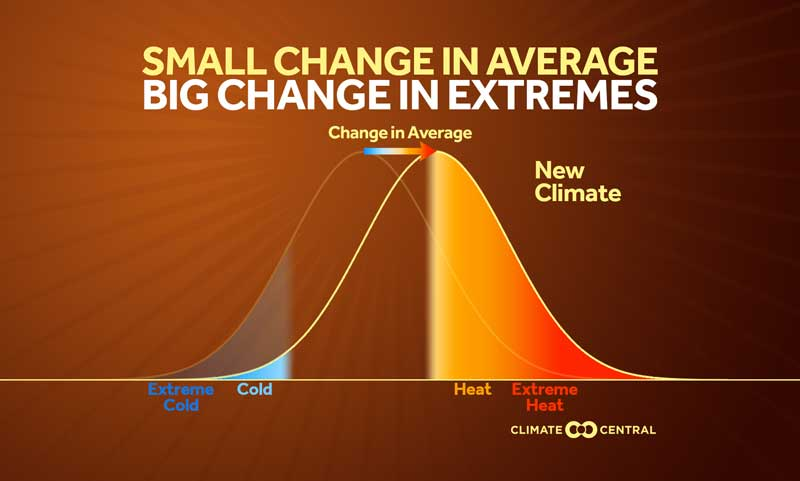 big increase in extreme heat