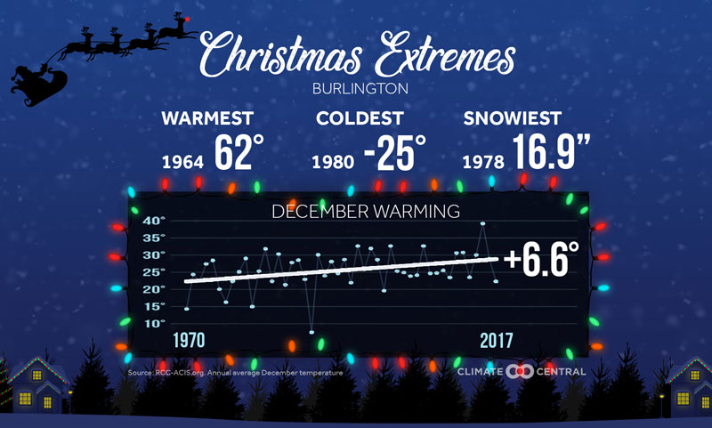christmas climate extremes