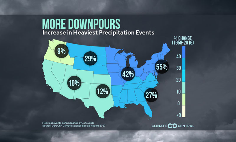 increasing rainfall extremes