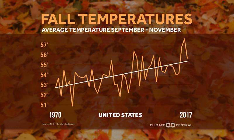 fall trending warmer