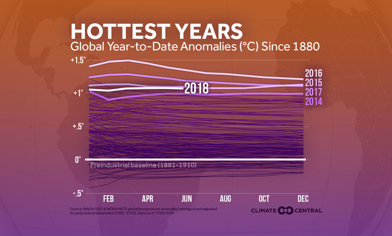 global heat so far in 2018