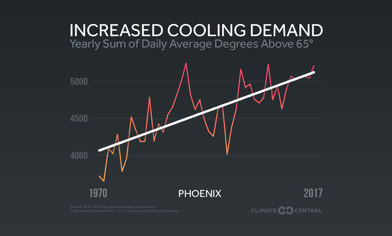 cooling demand