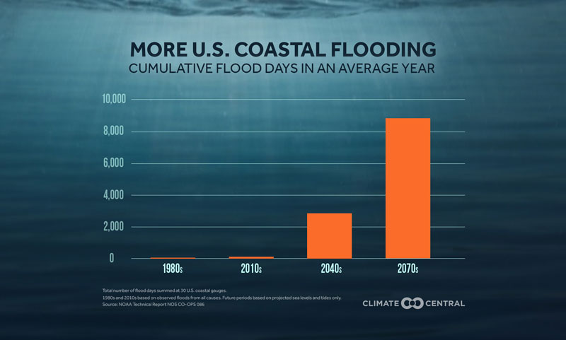 coastal flooding future