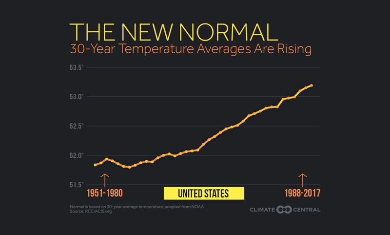 30-year temperature average in the U.S.
