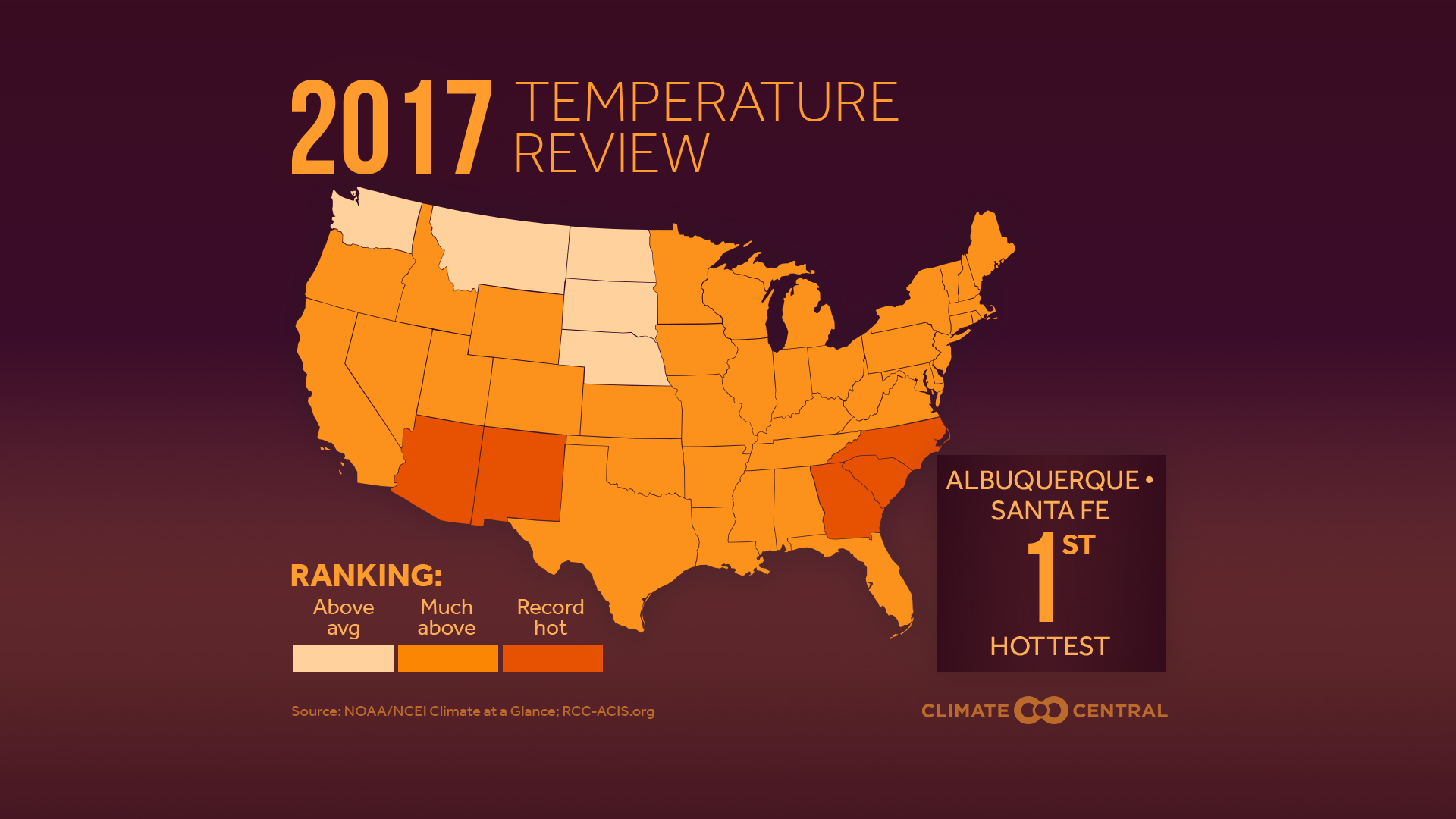 temperature review