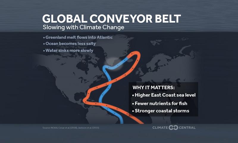 ocean circulation impacts