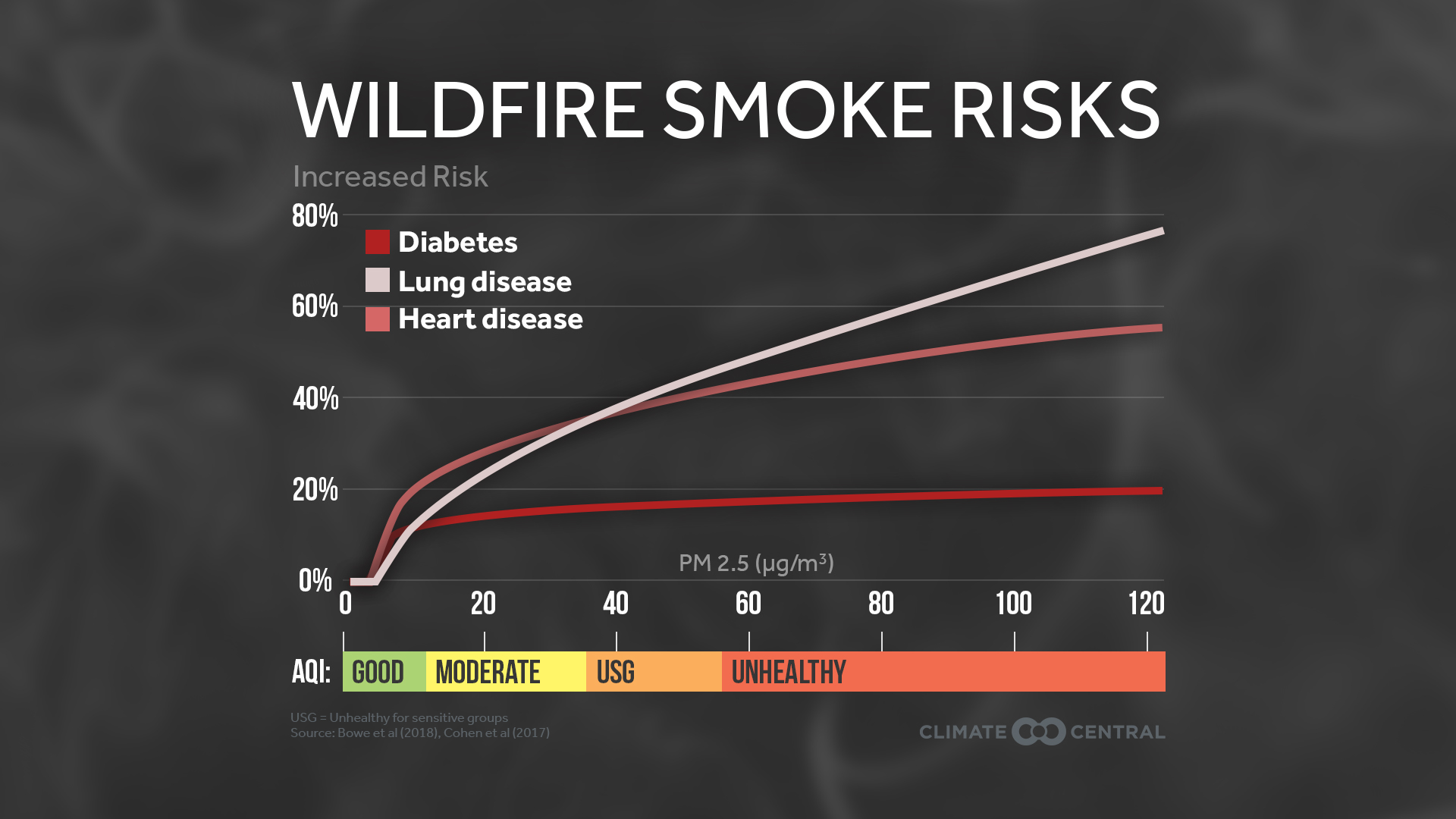 human health and wildfires