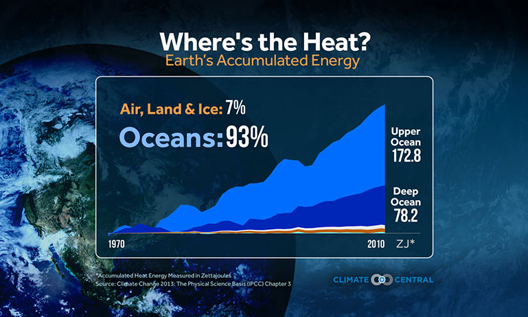 Greenhouse gases are trapping a lot of heat in the climate system and most of it is ending up in the ocean