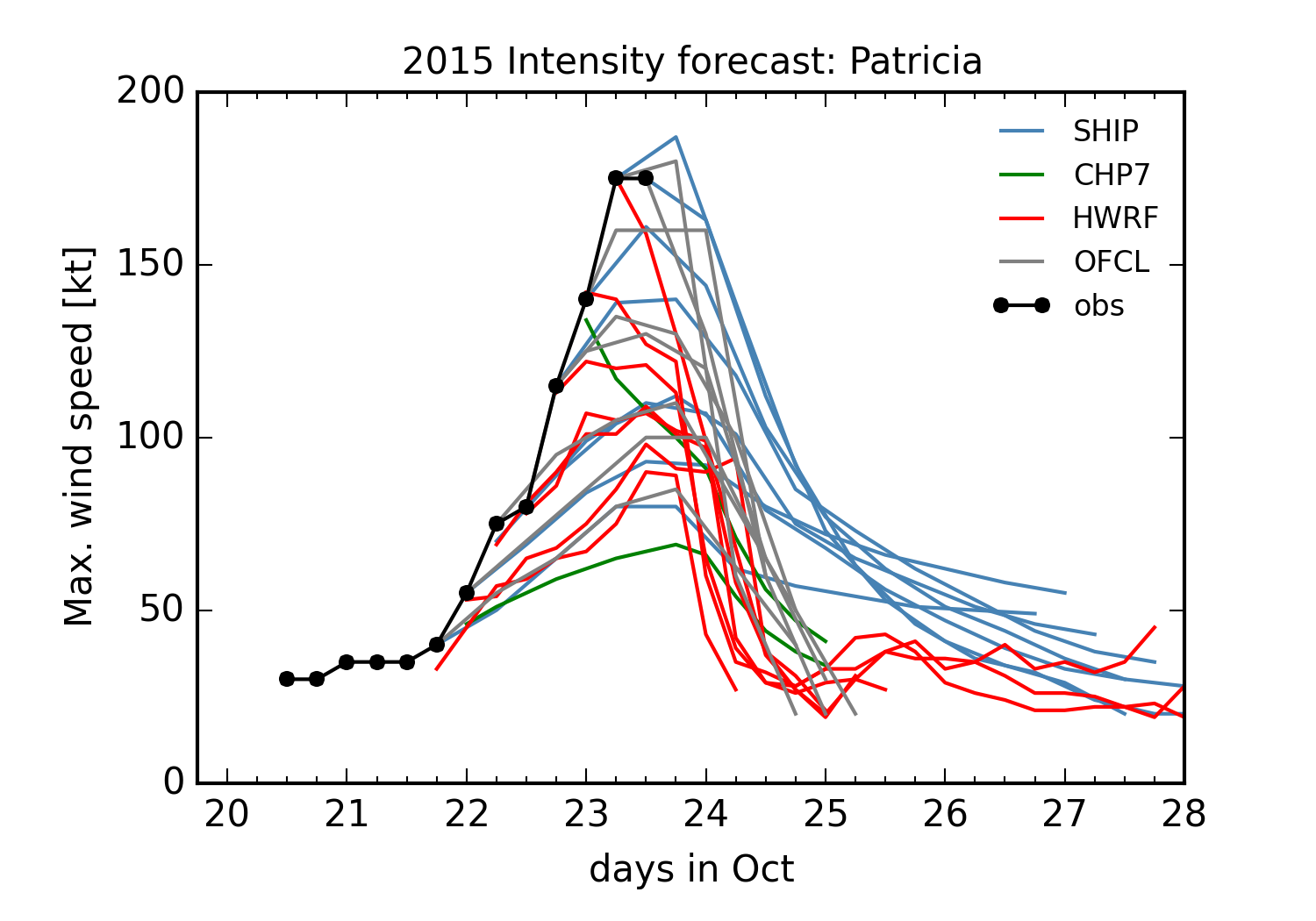 Intensity forecasts for Hurricane Patricia