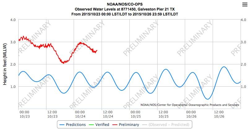 Galveston tide gauge