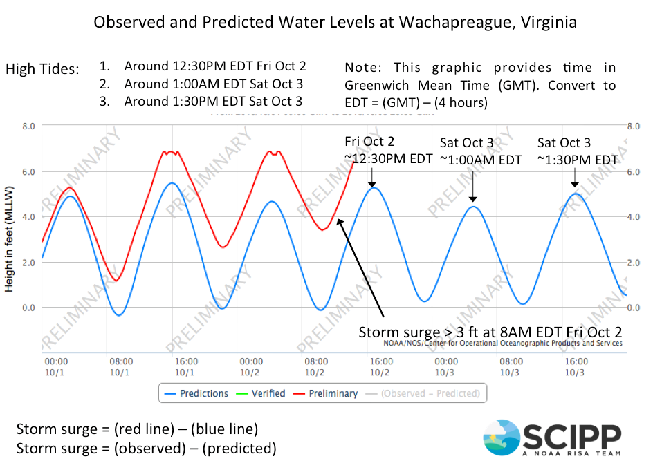 Tide gauge graph from Wachapreague, Virginia