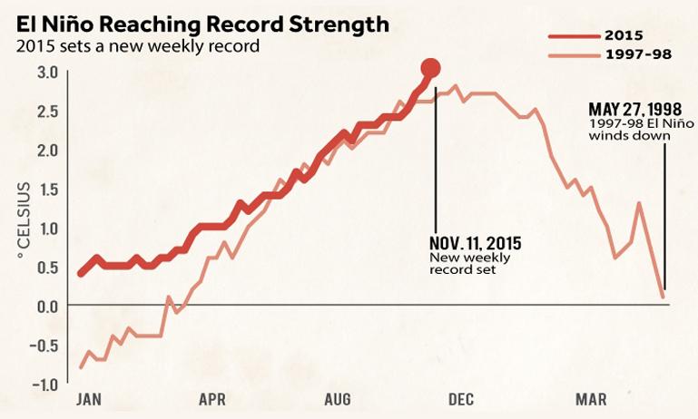 El Nino graph