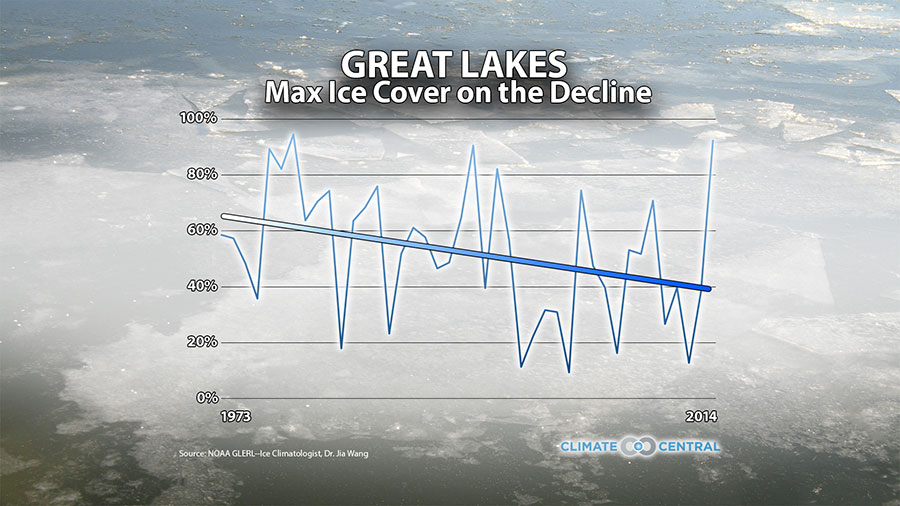The trend in ice cover across the Great Lakes