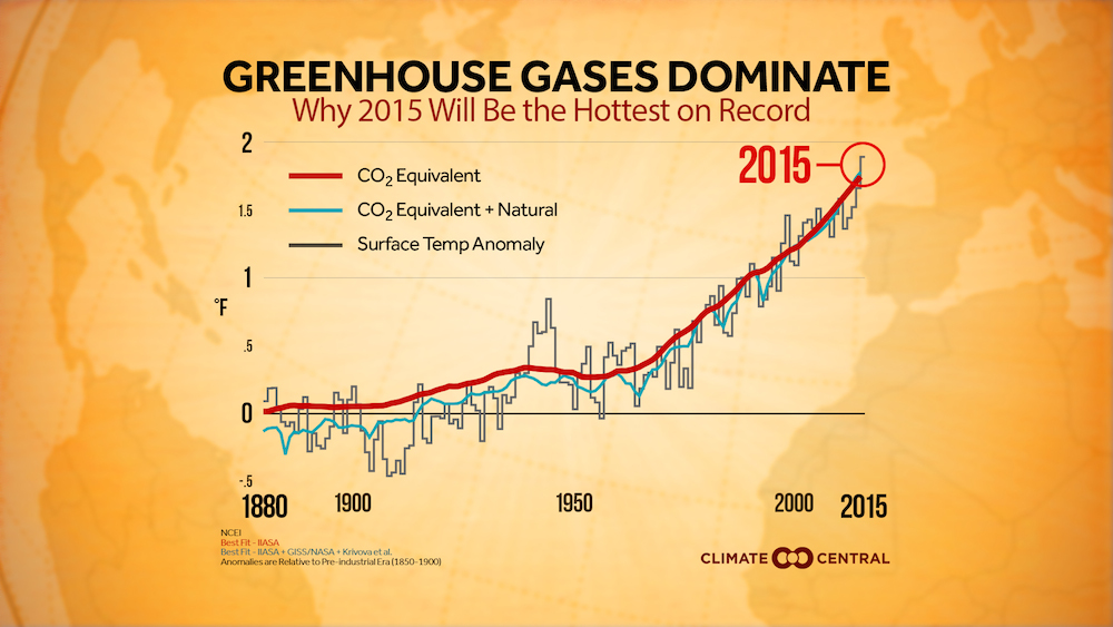 A graph showing how much greenhouse gases are dominating global temperatures compared to natural causes
