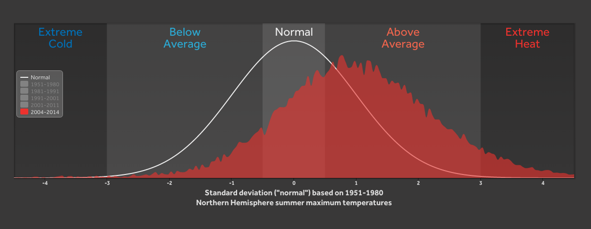 extreme heat graph