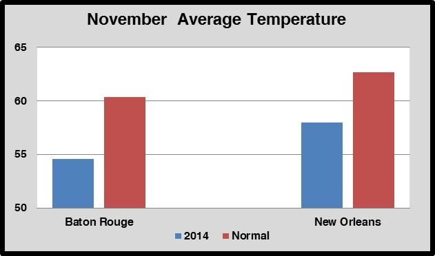 November average temperatures