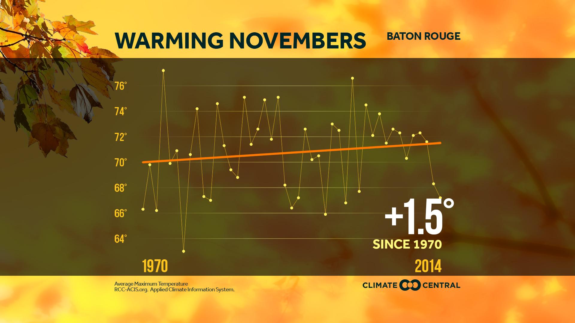 November temperatures in baton rouge