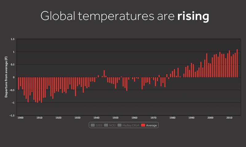 record heat chart
