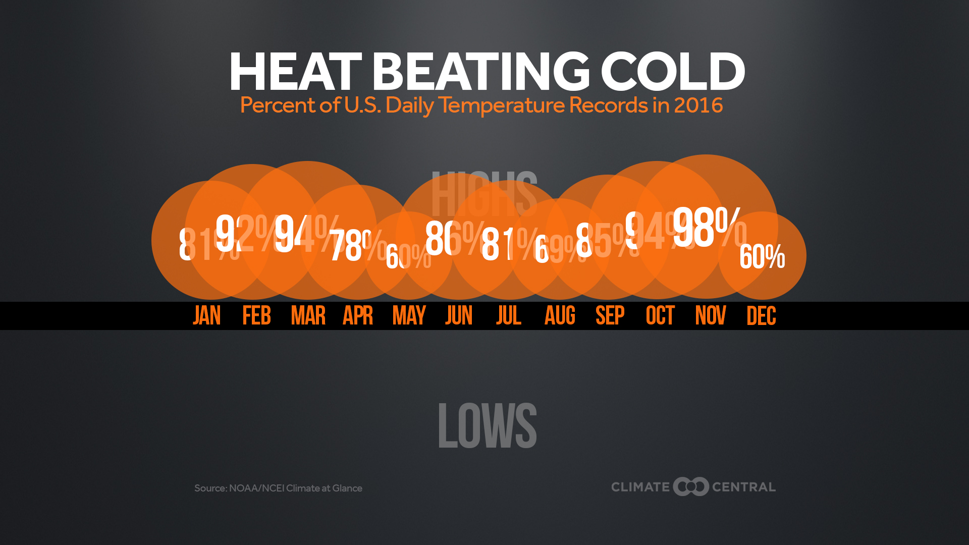 heat records