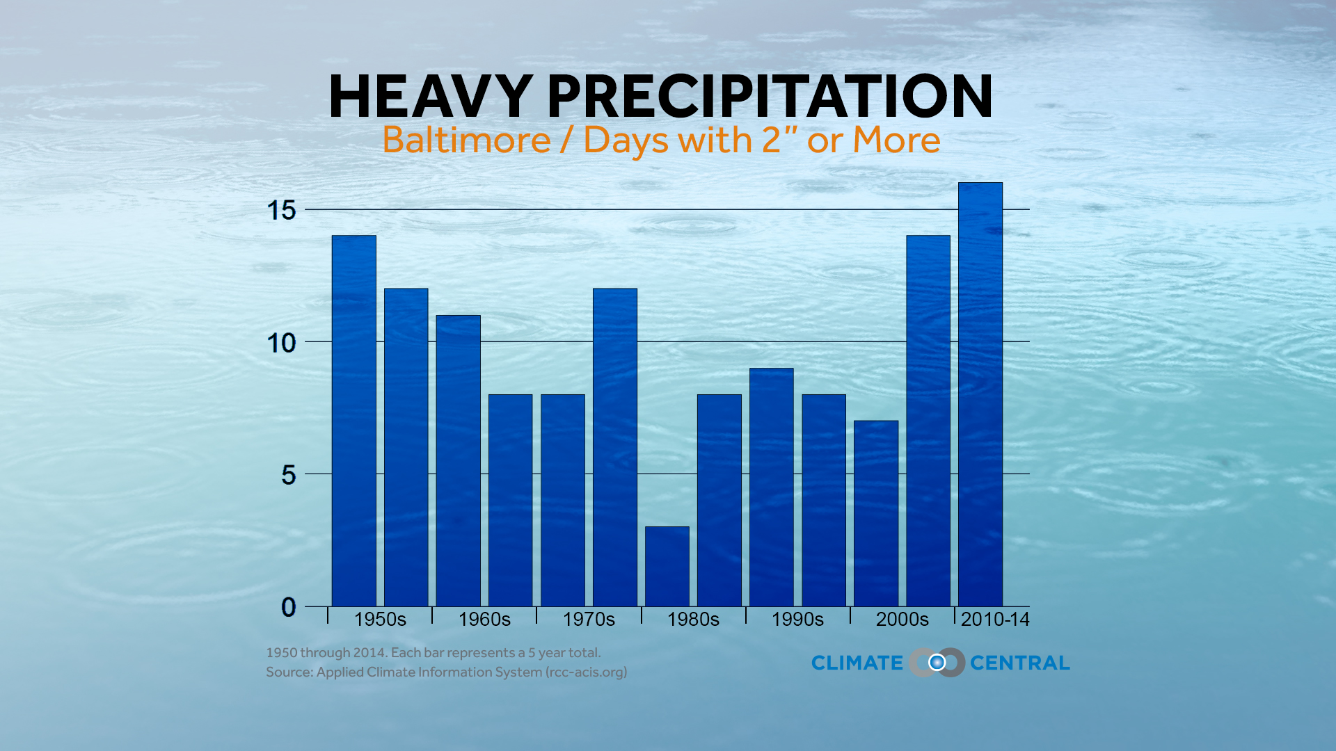 Heavy precipitation trend in Baltimore
