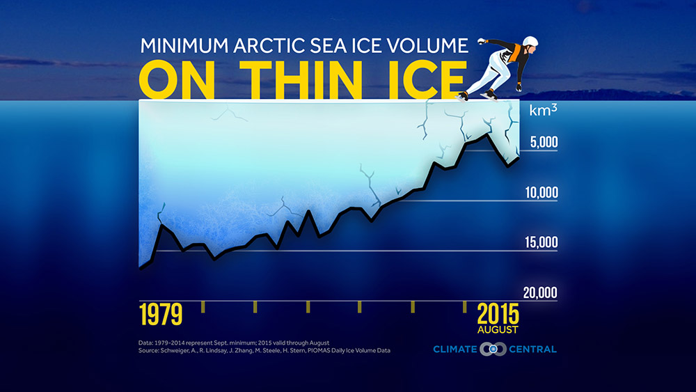 Minimum Arctic sea ice volume, 1979-2015