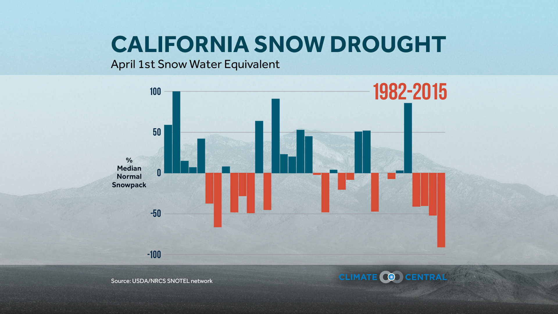 Record Low Snowpack in California