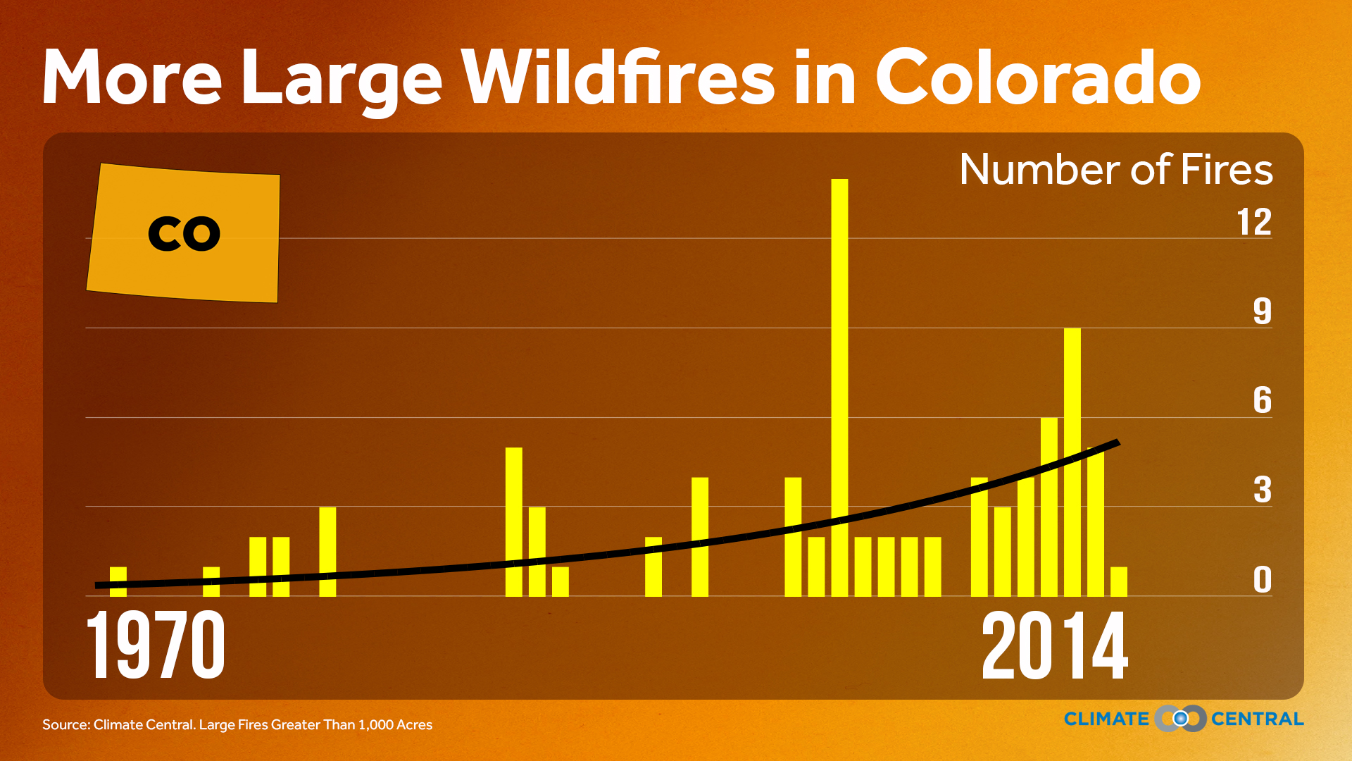 Wildfire trends in Colorado