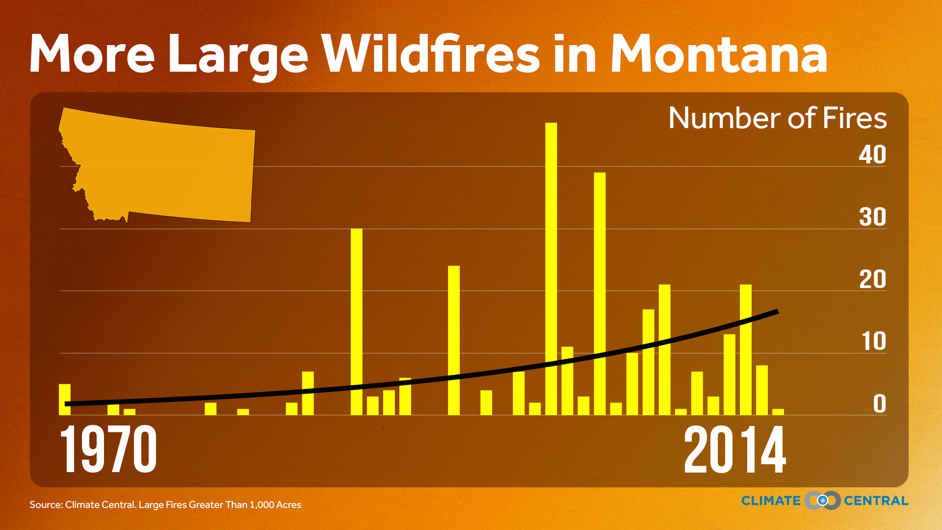 Wildfire trends in Montana