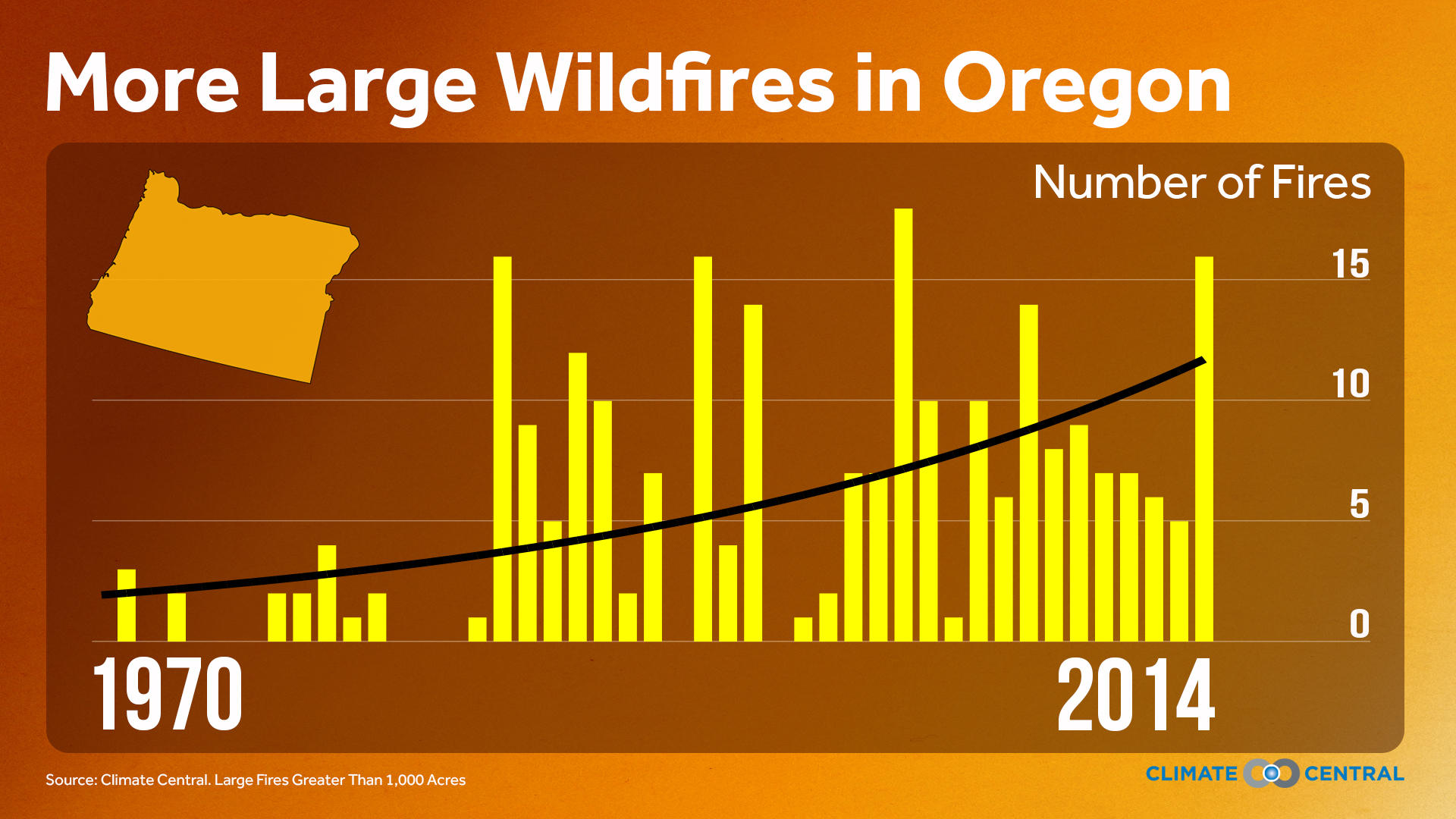 Wildfire trends in Oregon